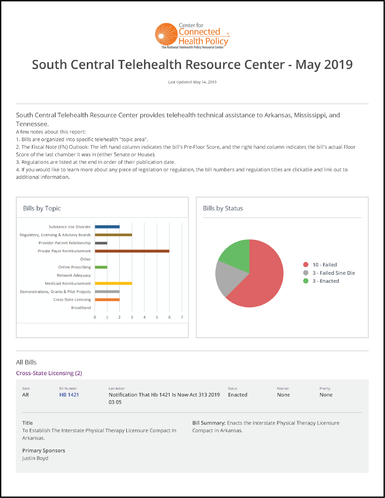 SCTRC May 2019 Update